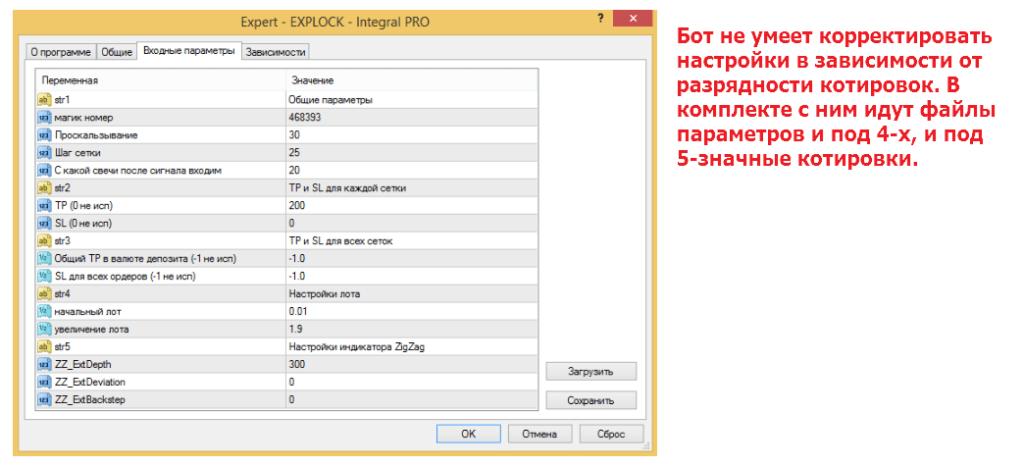 Cоветник форекс Integral