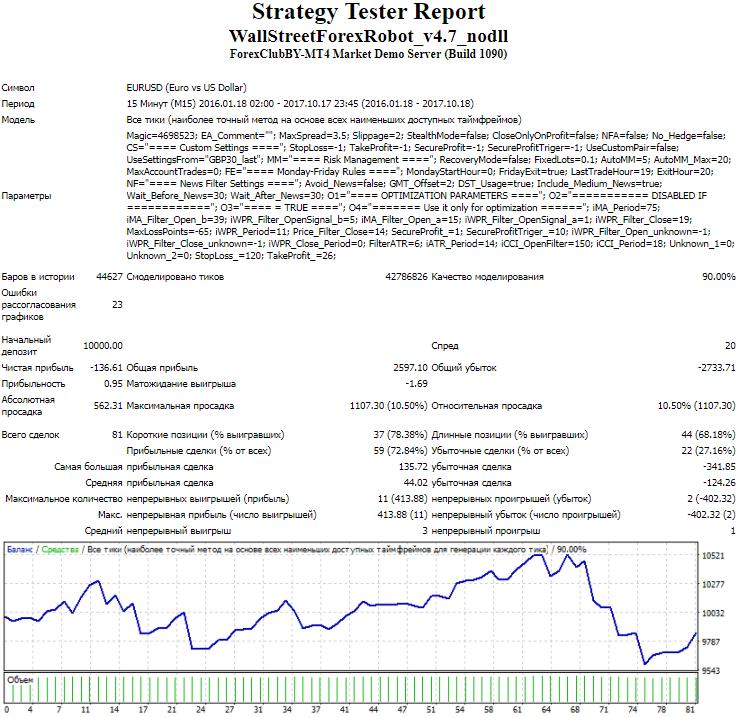 Wall Street Forex Robot 4.7 Советник