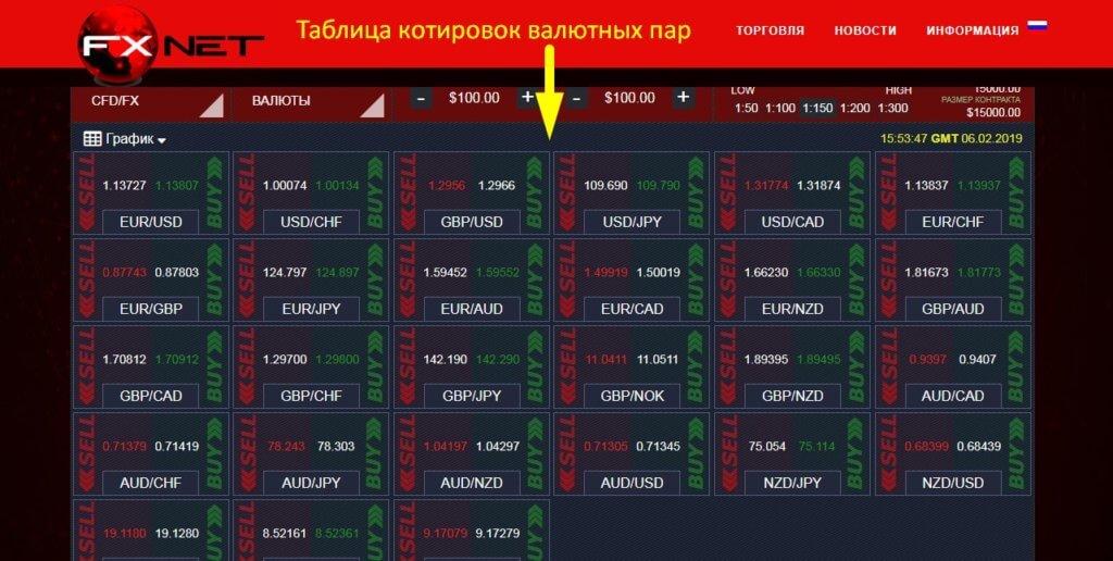 FXNet Trade отзывы